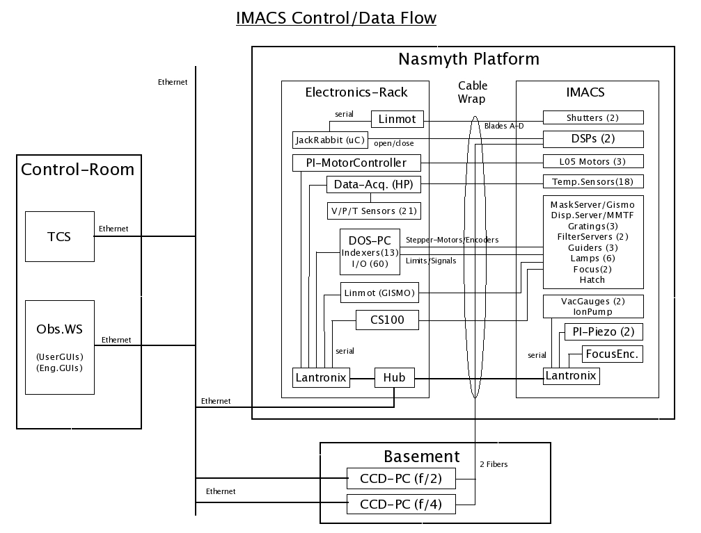 IMACS Software Overview