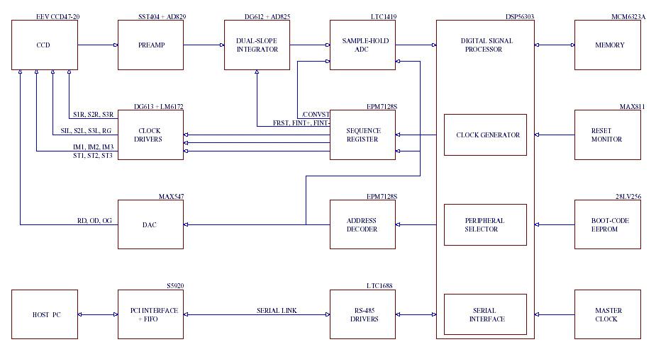 Ccd Camera Diagram Simple Wiring Schema